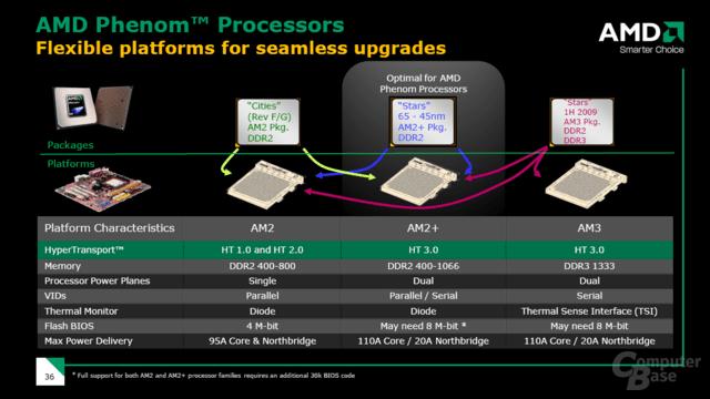 Abwärtskompatibilität der CPUs zum Sockel