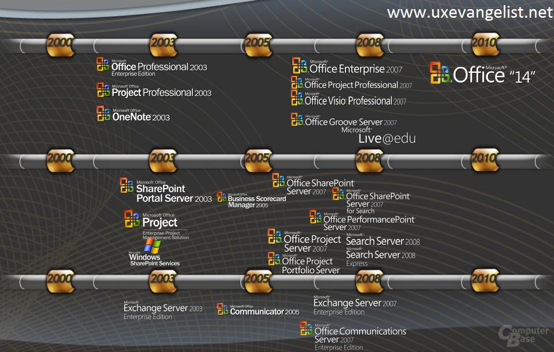 Folie zeigt geplante Veröffentlichung von Office 14