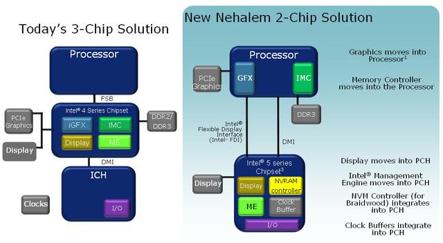 Nehalem Chipsatz Blockdiagramm