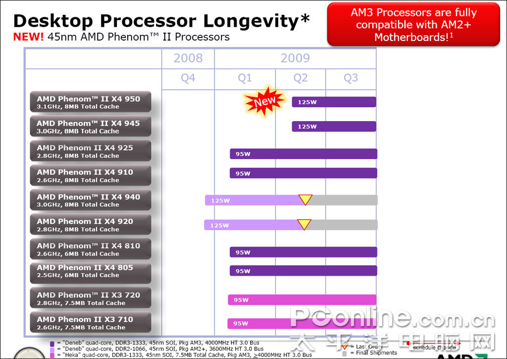 AMD Longevity Roadmap mit Phenom II X4 950