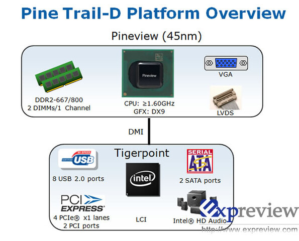 Intel Pine Trail-Plattform