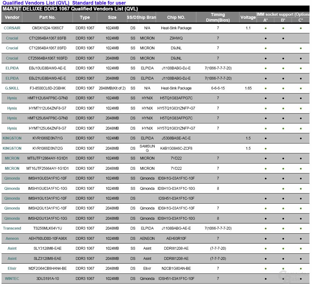 Auszug aus der Qualified Vendors List (QVL) vom Asus M4A79T Deluxe