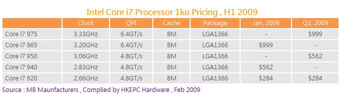 Preisliste und neue Modelle der Core i7