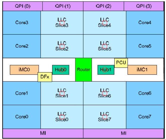 Blockdiagramm des Acht-Kern-Prozessors