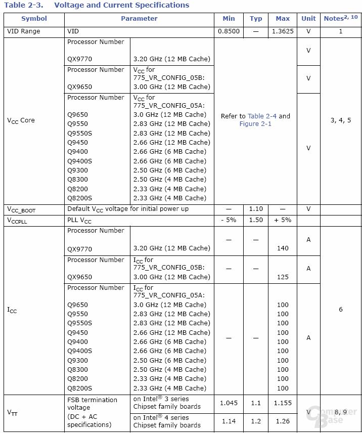 maximale Verbrauchswerte seitens Intel