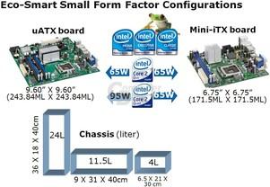 Intels Quad-Core-Prozessoren für ITX-Mainboards