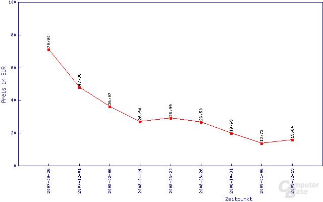 Preisentwicklung von 2 GByte DDR2-800 von Aeneon