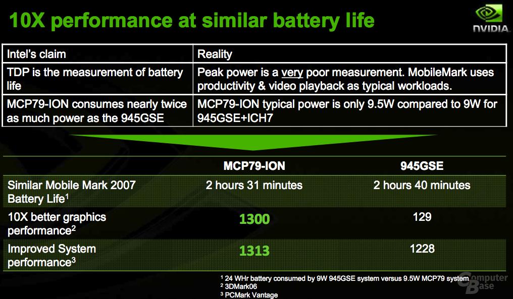 Nvidias Ion gegen Intels 945GSE
