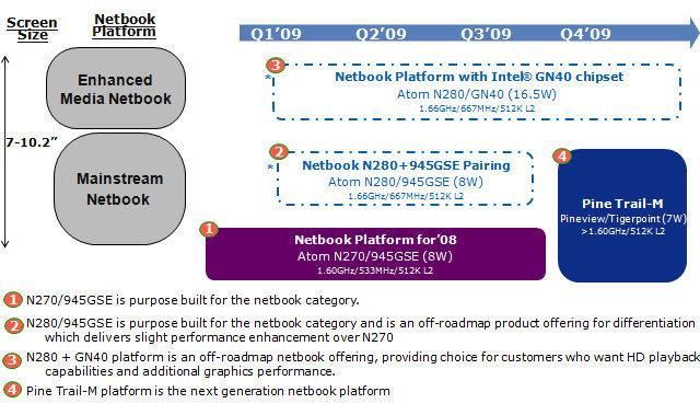 Neuer Intel-Chipsatz GN40