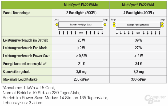NEC EA221WMe im Vergleich zum normalen Modell