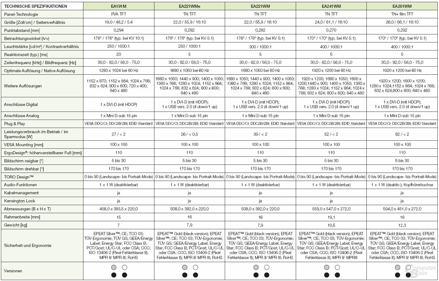 NEC EA221WMe im Vergleich zu bisherigen Modellen