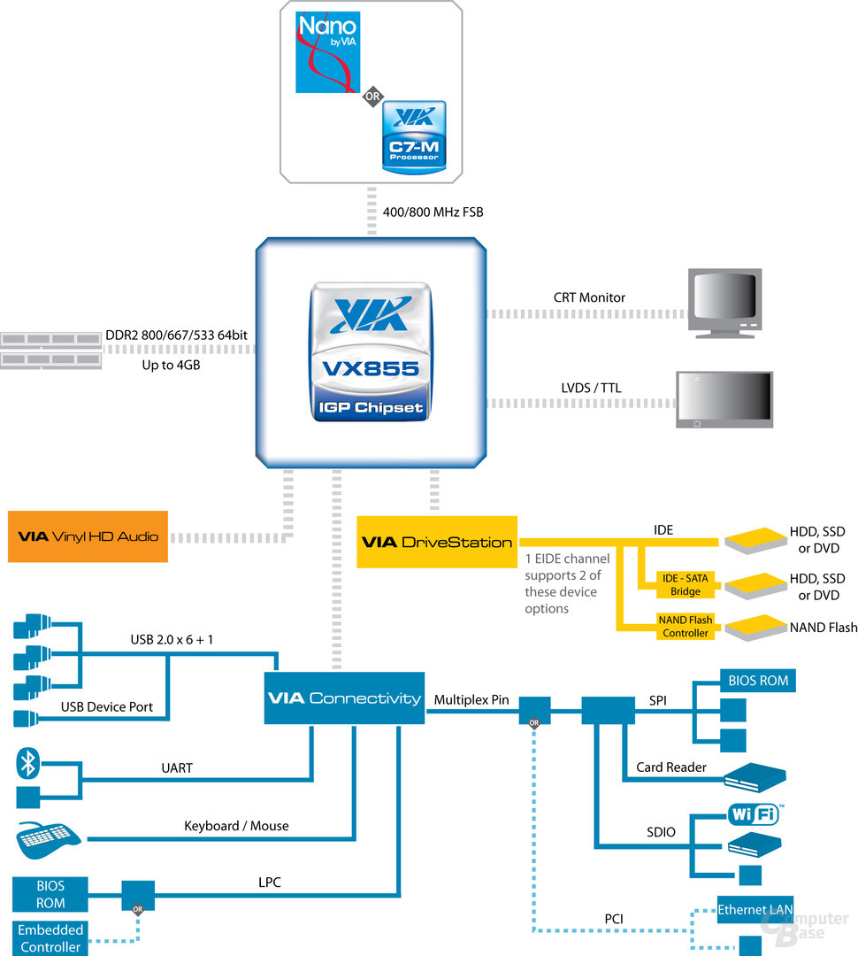 Blockdiagramm VX855
