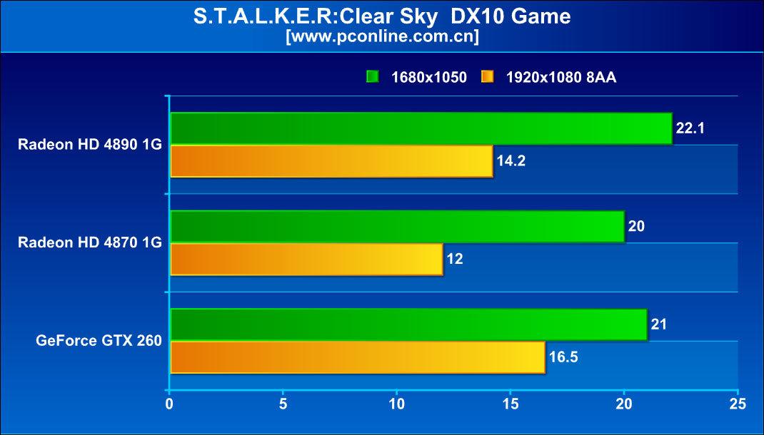 Stalker Clear Sky