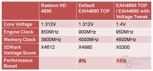 Asus Radeon HD 4890 mit Voltage Tweak