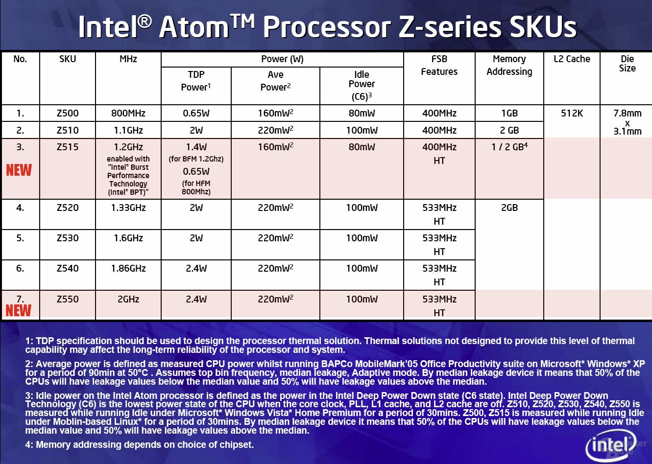 Atom-Prozessoren der Z-Serie