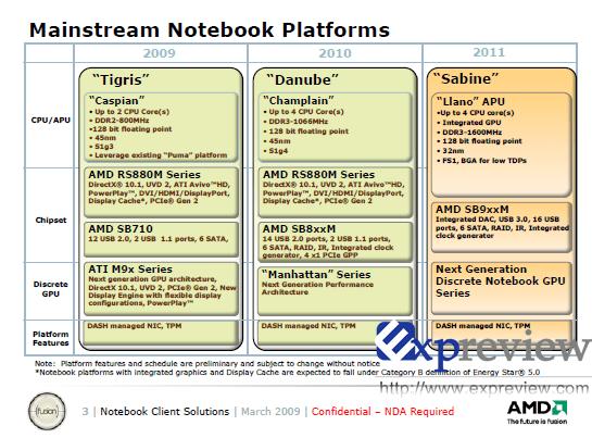 AMD-Notebook-Fahrplan bis 2011