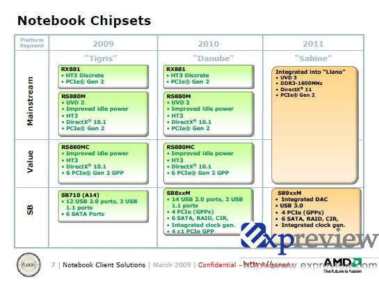 Chipsätze für AMDs Notebook