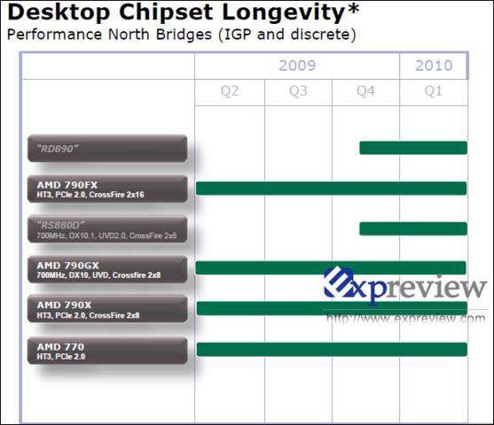 High-End-Desktop-Chipsätze von AMD