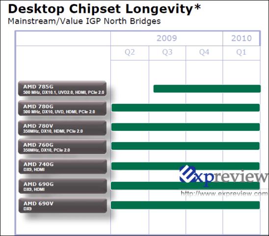 Mainstream-Chipsätze von AMD
