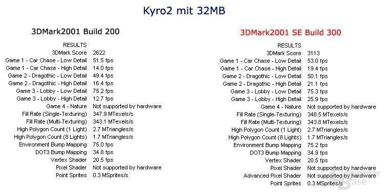 Kyro2 Vergleichswerte
