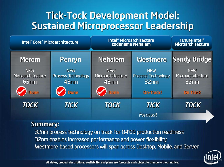 Intels Tick-Tock-Modell