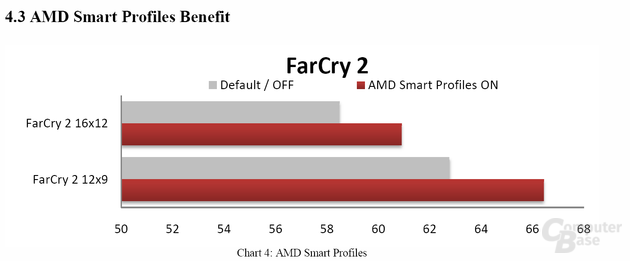 AMD OverDrive - Performancegewinne mit Smart Profiles