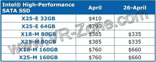 Intel SSD-Preise