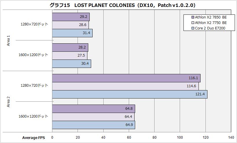 X2 7850 im Vergleich zum X2 7750 und E7200