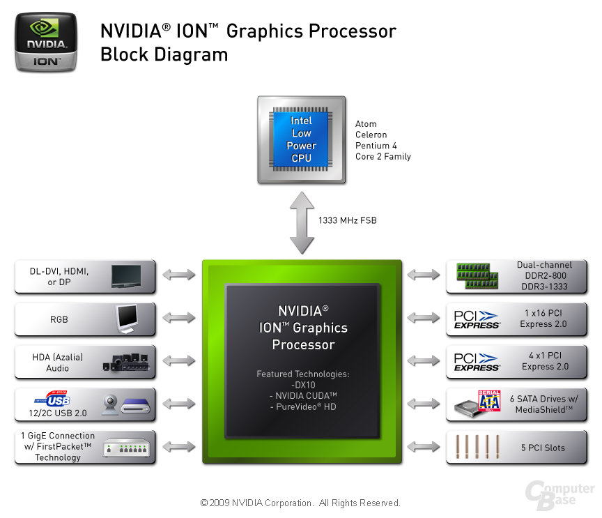 Nvidia-Ion-Chipsatz