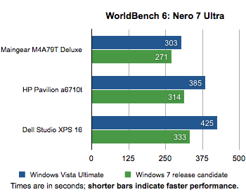 Windoes 7 gegen Vista: Nero 7 Ultra Edition