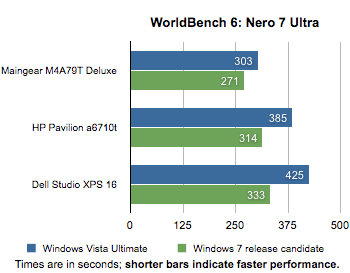 Windoes 7 gegen Vista: Nero 7 Ultra Edition