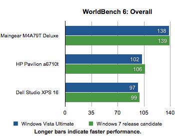 Windows 7 gegen Vista: Gesamtranking