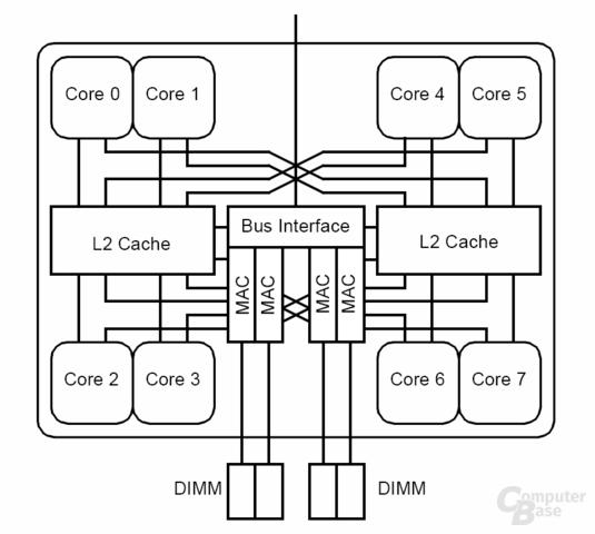 Blockdiagramm SPARC64 VIIIfx
