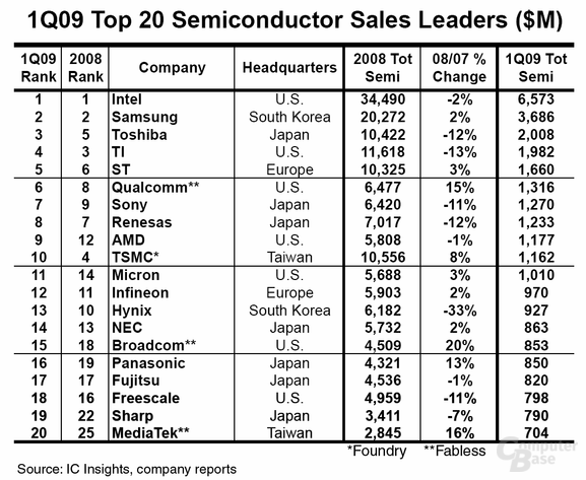 Top 20 der Halbleiterindustrie