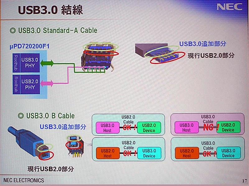 Die Steckverbindungen von USB 3.0