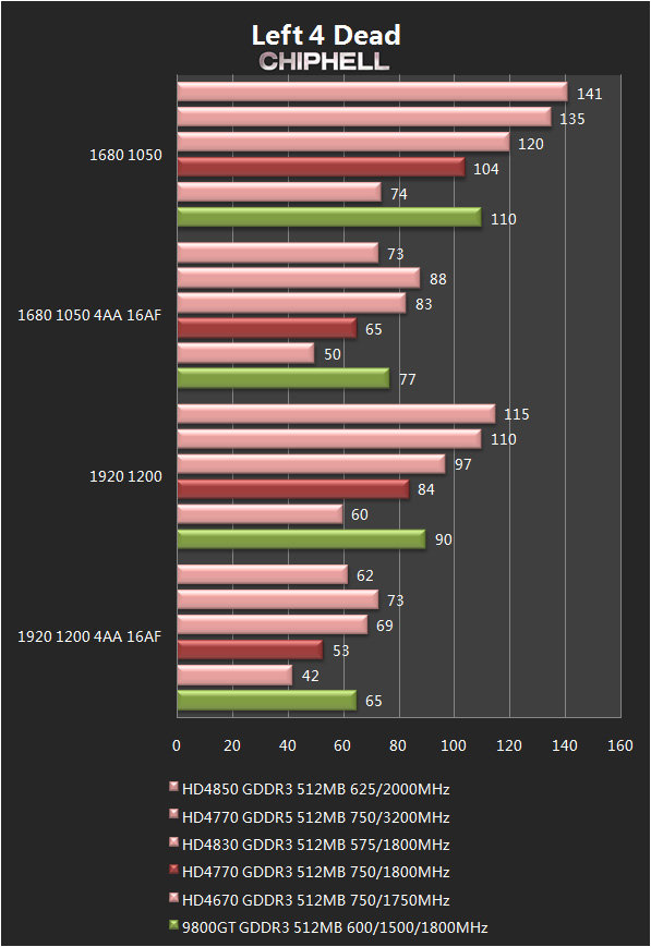 Radeon HD 4750 (?)
