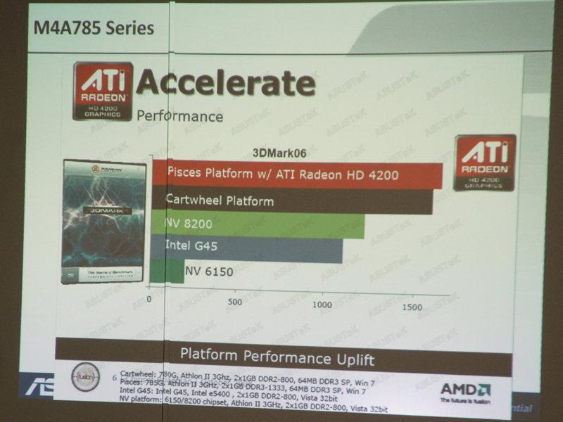 Performancevergleich aus der Sicht von AMD