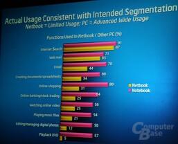 Netbook oder Notebook?
