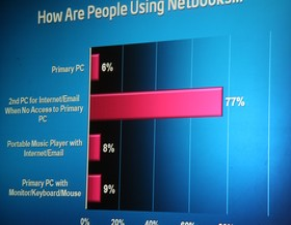 Erwartungshaltung an Netbooks