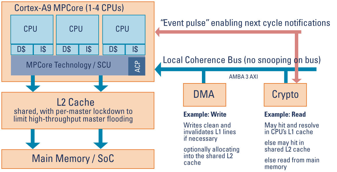 Accelerator Coherence Port