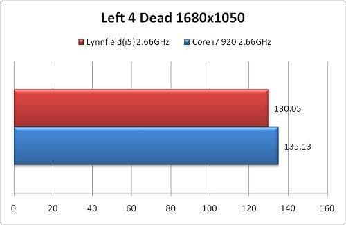 Benchmarks eines Lynnfield vs. Bloomfield
