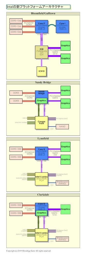 Technische Deatails der CPUs