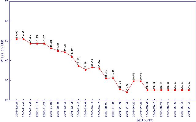 Preisentwicklung von 2 GByte DDR3-1333 im letzten halben Jahr