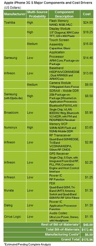 Produktionskosten des iPhone 3GS laut iSuppli