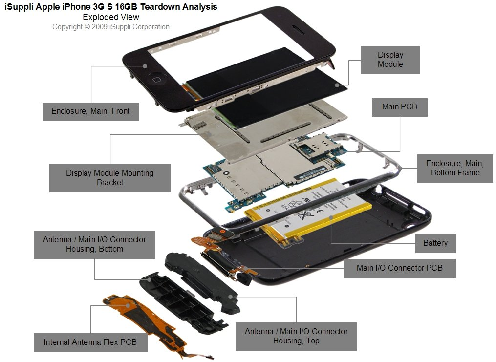 Apple iPhone 3GS Exploded View