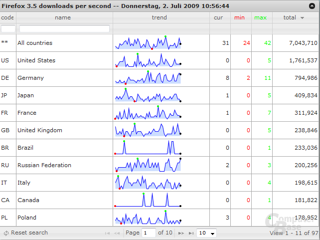 Firefox 3.5 Downloads