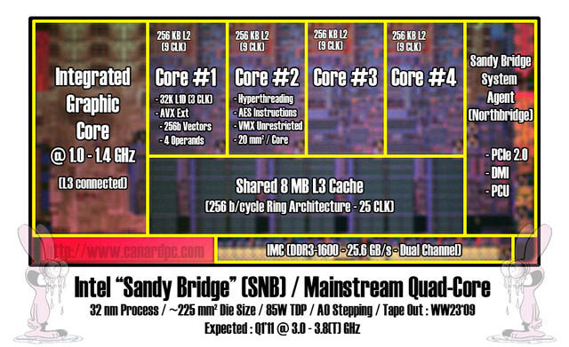 "Intels 32-nm-Prozessor ""Sandy Bridge""?"