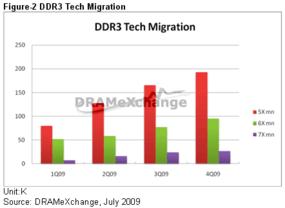 DDR3 Martkanteil