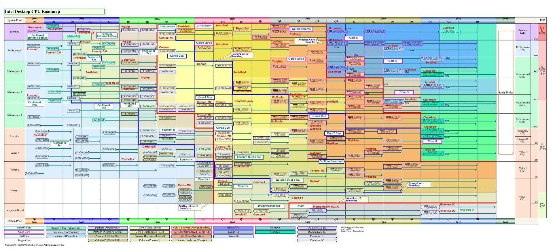 Neue CPU-Roadmap von Hiroshige Goto