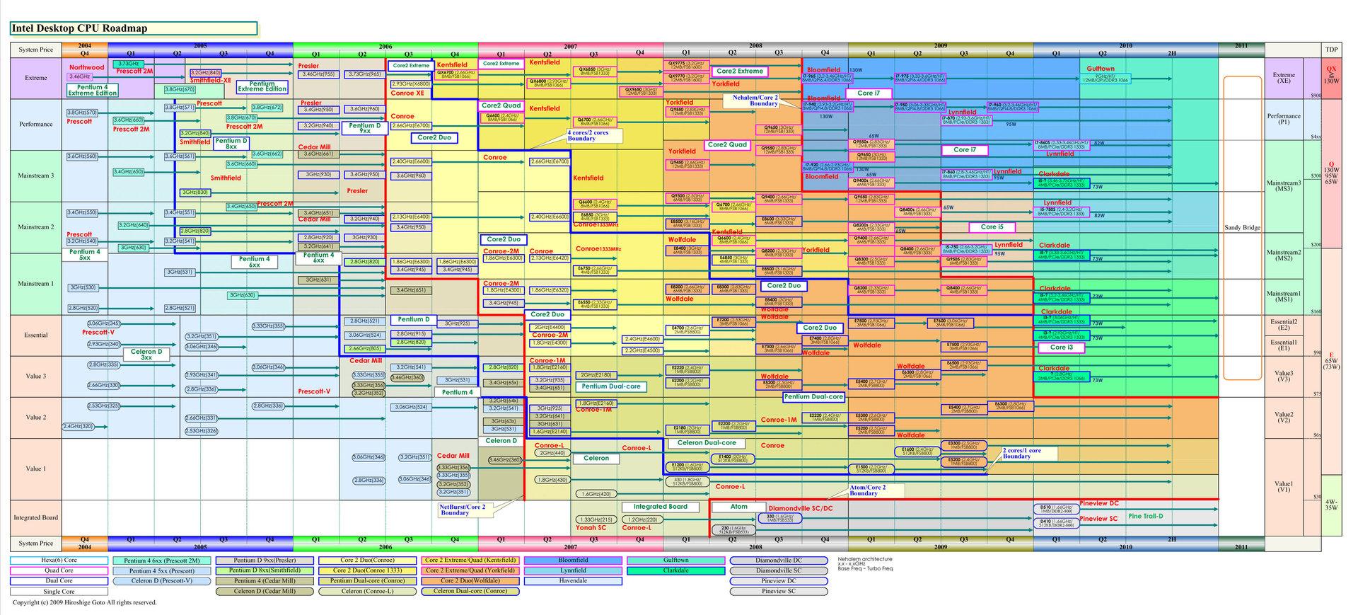 Ausführliche Intel-Roadmap von PC Watch